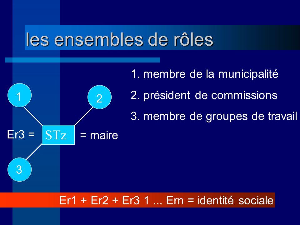 les ensembles de rôles Er3 = = maire 1. membre de la municipalité 2.