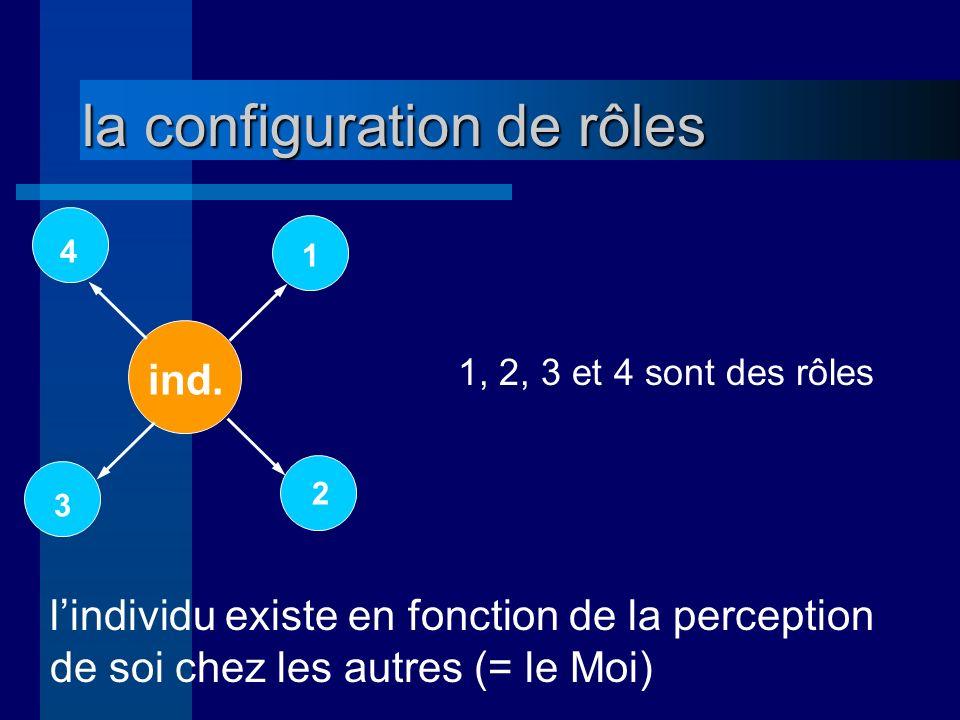 la configuration de rôles lindividu existe en fonction de la perception de soi chez les autres (= le Moi) 4 1 2 3 ind.