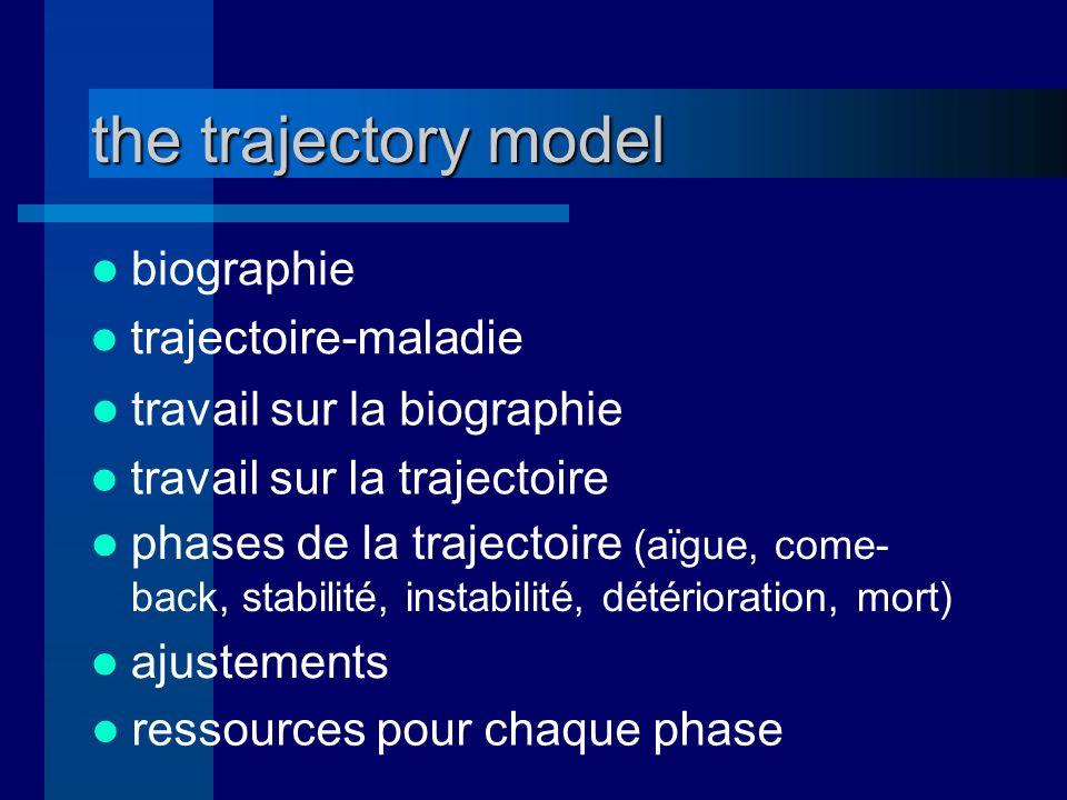 the trajectory model biographie trajectoire-maladie travail sur la biographie travail sur la trajectoire phases de la trajectoire (aïgue, come- back, stabilité, instabilité, détérioration, mort) ajustements ressources pour chaque phase