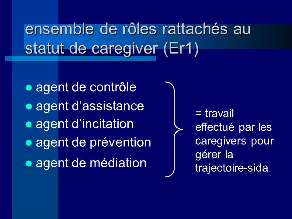 ensemble de rôles rattachés au statut de caregiver (Er1) agent de contrôle agent dassistance agent dincitation agent de prévention agent de médiation = travail effectué par les caregivers pour gérer la trajectoire-sida