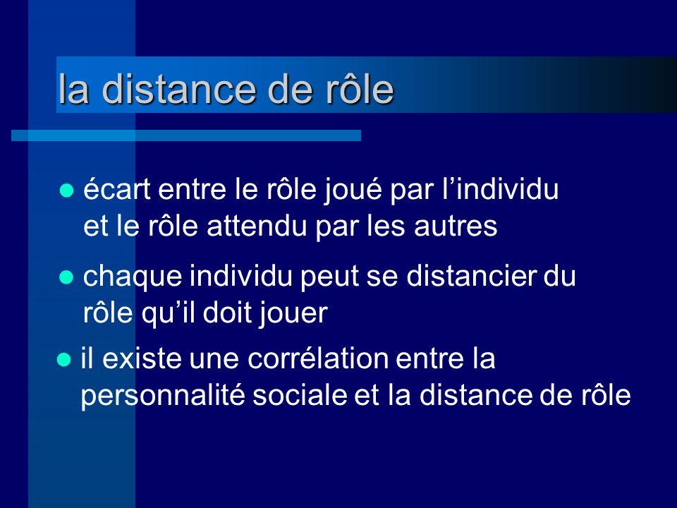 la distance de rôle écart entre le rôle joué par lindividu et le rôle attendu par les autres chaque individu peut se distancier du rôle quil doit jouer il existe une corrélation entre la personnalité sociale et la distance de rôle