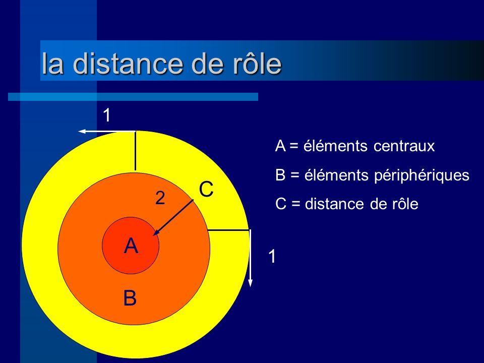la distance de rôle A B C 2 1 1 A = éléments centraux B = éléments périphériques C = distance de rôle