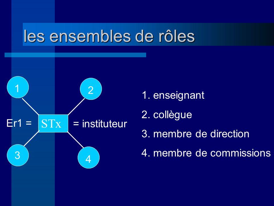 les ensembles de rôles Er1 = = instituteur 1.enseignant 2.