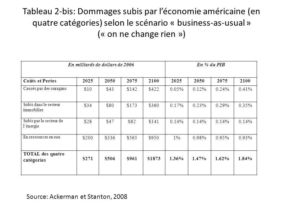 Tableau 2-bis: Dommages subis par léconomie américaine (en quatre catégories) selon le scénario « business-as-usual » (« on ne change rien ») Source: Ackerman et Stanton, 2008 En milliards de dollars de 2006En % du PIB Coûts et Pertes20252050207521002025205020752100 Causés par des ouragans $10$43$142$4220.05%0.12%0.24%0.41% Subis dans le secteur immobilier $34$80$173$3600.17%0.23%0.29%0.35% Subis par le secteur de lénergie $28$47$82$1410.14% En ressources en eau $200$336$565$9501%0.98%0.95%0.93% TOTAL des quatre catégories $271$506$961$18731.36%1.47%1.62%1.84%