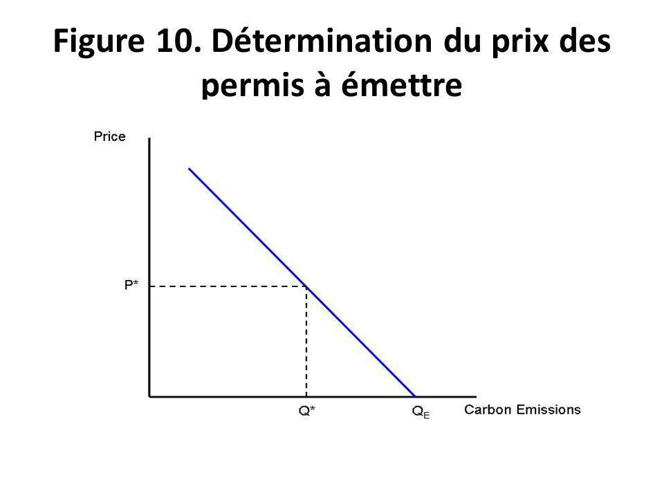 Figure 10. Détermination du prix des permis à émettre
