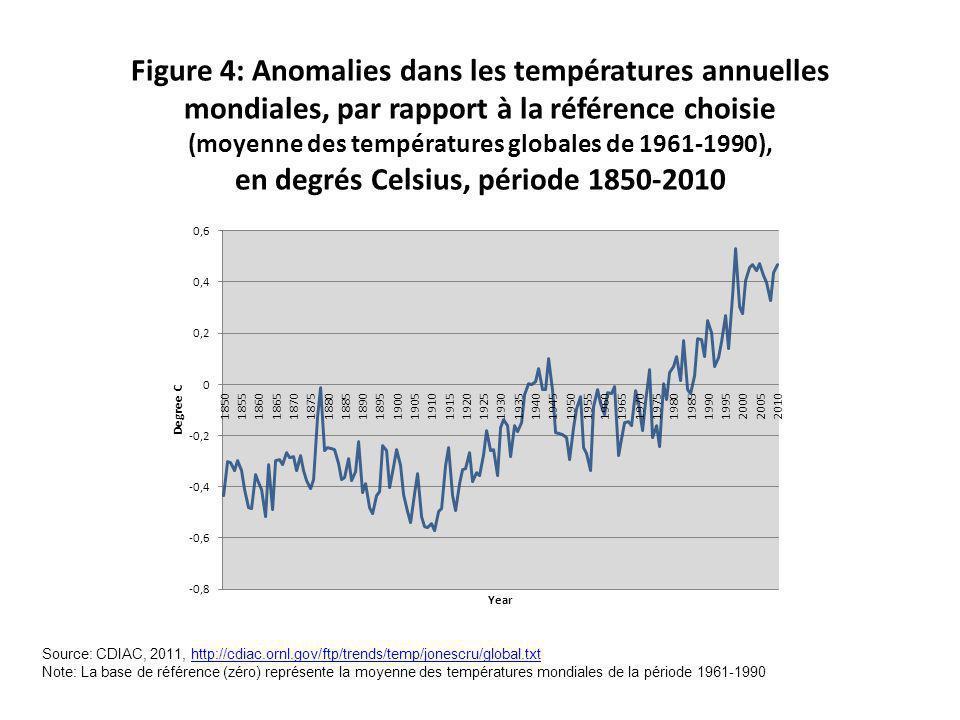 Figure 4: Anomalies dans les températures annuelles mondiales, par rapport à la référence choisie (moyenne des températures globales de 1961-1990), en degrés Celsius, période 1850-2010 Source: CDIAC, 2011, http://cdiac.ornl.gov/ftp/trends/temp/jonescru/global.txthttp://cdiac.ornl.gov/ftp/trends/temp/jonescru/global.txt Note: La base de référence (zéro) représente la moyenne des températures mondiales de la période 1961-1990