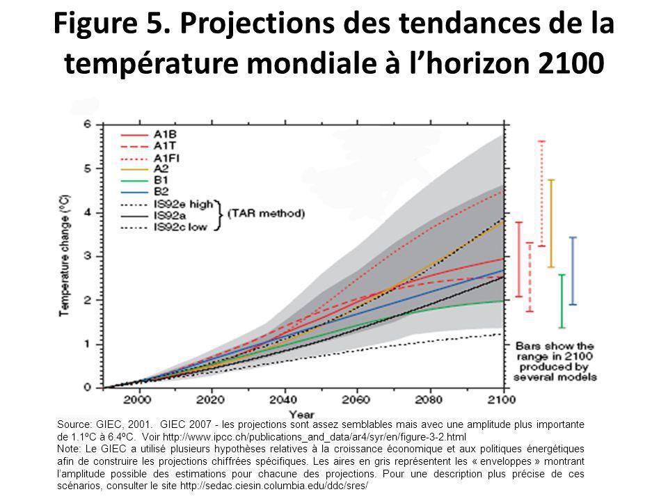 Figure 5. Projections des tendances de la température mondiale à lhorizon 2100 Source: GIEC, 2001.