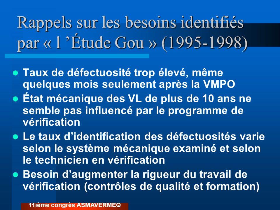 Rappels sur les besoins identifiés par « l Étude Gou » (1995-1998) Taux de défectuosité trop élevé, même quelques mois seulement après la VMPO État mé