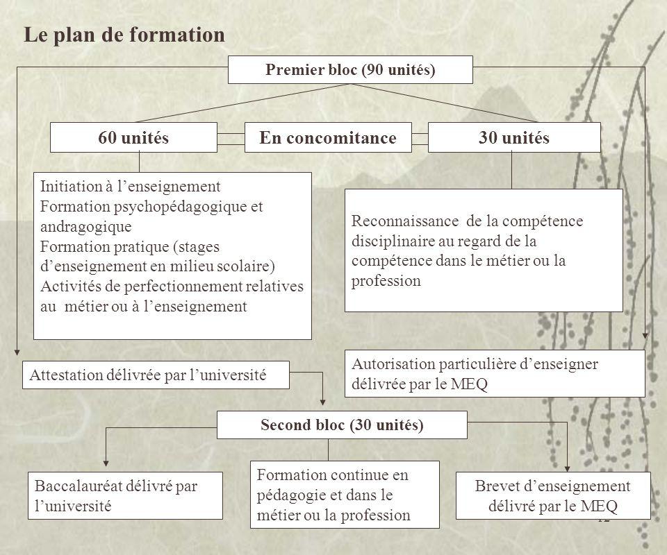 12 Le plan de formation Premier bloc (90 unités) 60 unitésEn concomitance30 unités Initiation à lenseignement Formation psychopédagogique et andragogi