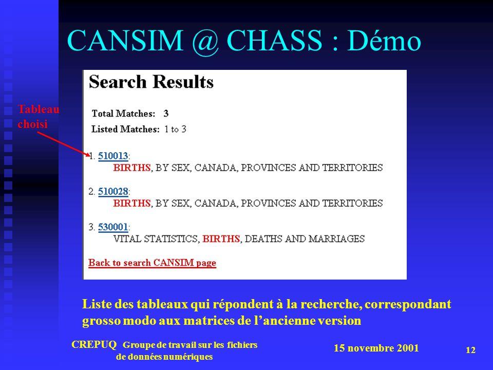 15 novembre 2001 CREPUQ Groupe de travail sur les fichiers de données numériques 12 CANSIM @ CHASS : Démo Liste des tableaux qui répondent à la recherche, correspondant grosso modo aux matrices de lancienne version Tableau choisi
