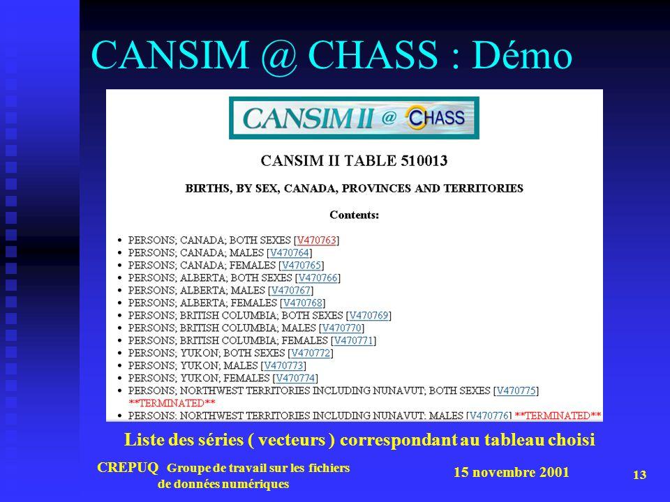 15 novembre 2001 CREPUQ Groupe de travail sur les fichiers de données numériques 13 CANSIM @ CHASS : Démo Liste des séries ( vecteurs ) correspondant au tableau choisi