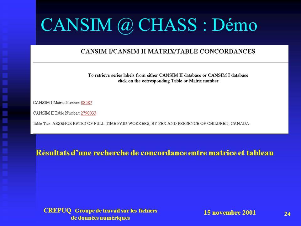 15 novembre 2001 CREPUQ Groupe de travail sur les fichiers de données numériques 24 CANSIM @ CHASS : Démo Résultats dune recherche de concordance entre matrice et tableau