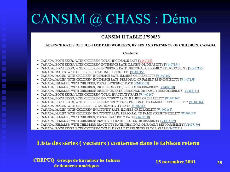 15 novembre 2001 CREPUQ Groupe de travail sur les fichiers de données numériques 25 CANSIM @ CHASS : Démo Liste des séries ( vecteurs ) contenues dans le tableau retenu