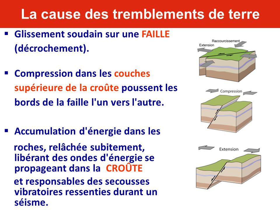 La cause des tremblements de terre Glissement soudain sur une FAILLE (décrochement). Compression dans les couches supérieure de la croûte poussent les