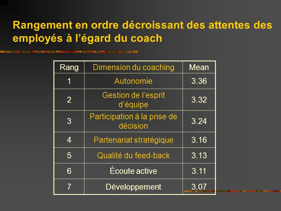 RangDimension du coachingMean 8Modelage3.05 9Définition du mandat3.00 10 Comportements de facilitation 2.93 11 Participation à évaluation de la performance 2.91 12Feed-back négatif2.89 13 Clarification des attributs du mandat 2.88 14 Comportements de soutien 2.86 Rangement en ordre décroissant des attentes des employés à légard du coach