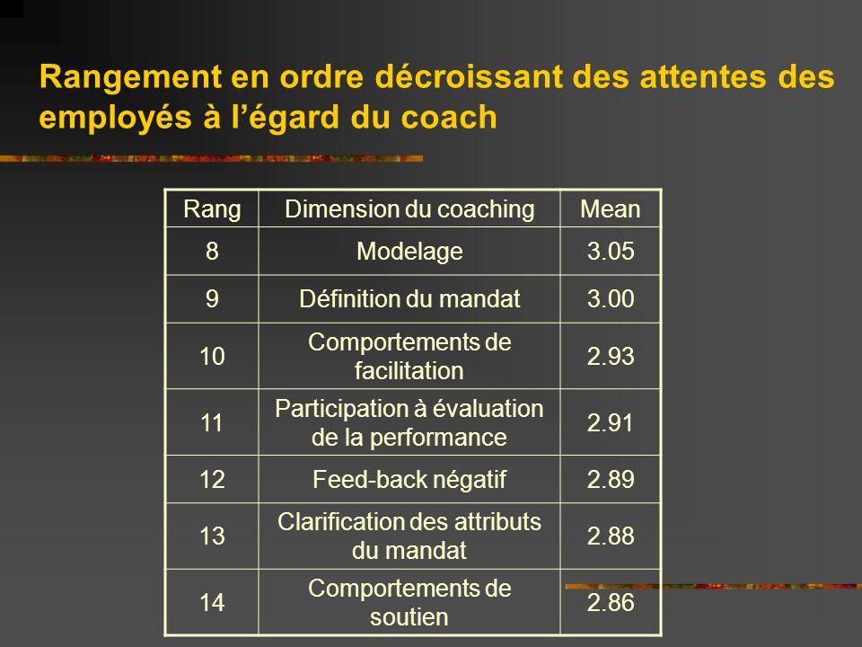 RangDimension du coachingMean 15Formation2.84 16Feed-back positif2.78 17Récompenses2.78 18Discipline dans léquipe2.78 19Responsabilisation2.72 20Suivi2.64 21Feed-back 360 0 2.42