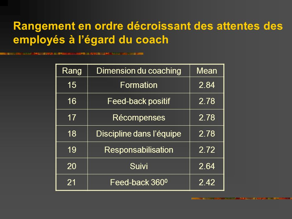 RangDimension du coachingMean 15Formation Feed-back positif Récompenses Discipline dans léquipe Responsabilisation Suivi Feed-back