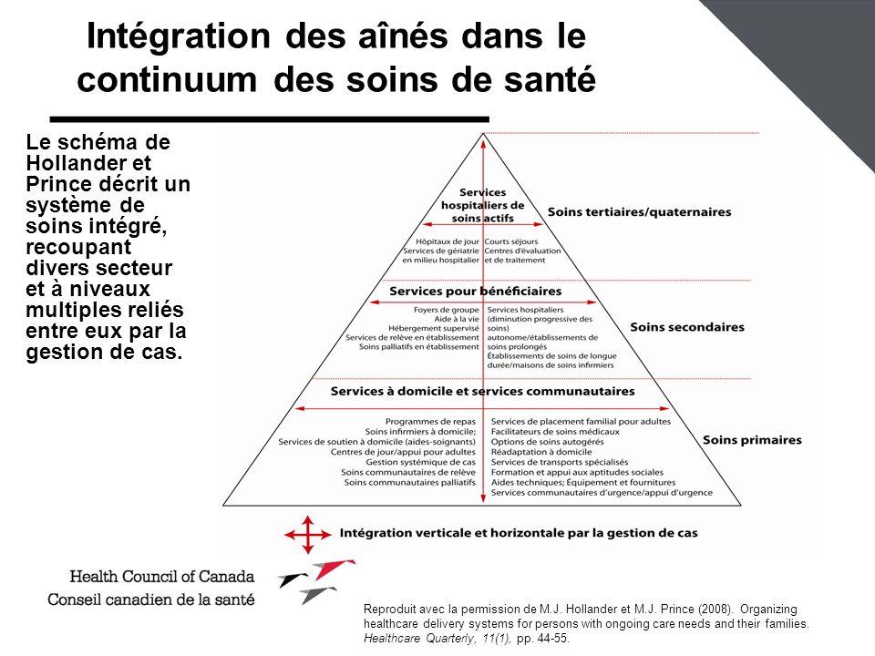 Intégration des aînés dans le continuum des soins de santé Le schéma de Hollander et Prince décrit un système de soins intégré, recoupant divers secteur et à niveaux multiples reliés entre eux par la gestion de cas.