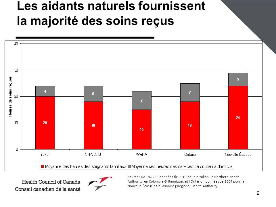 9 Les aidants naturels fournissent la majorité des soins reçus Source : RAI-HC 2.0 (données de 2010 pour le Yukon, la Northern Health Authority en Colombie-Britannique, et lOntario; données de 2007 pour la Nouvelle-Écosse et la Winnipeg Regional Health Authority).