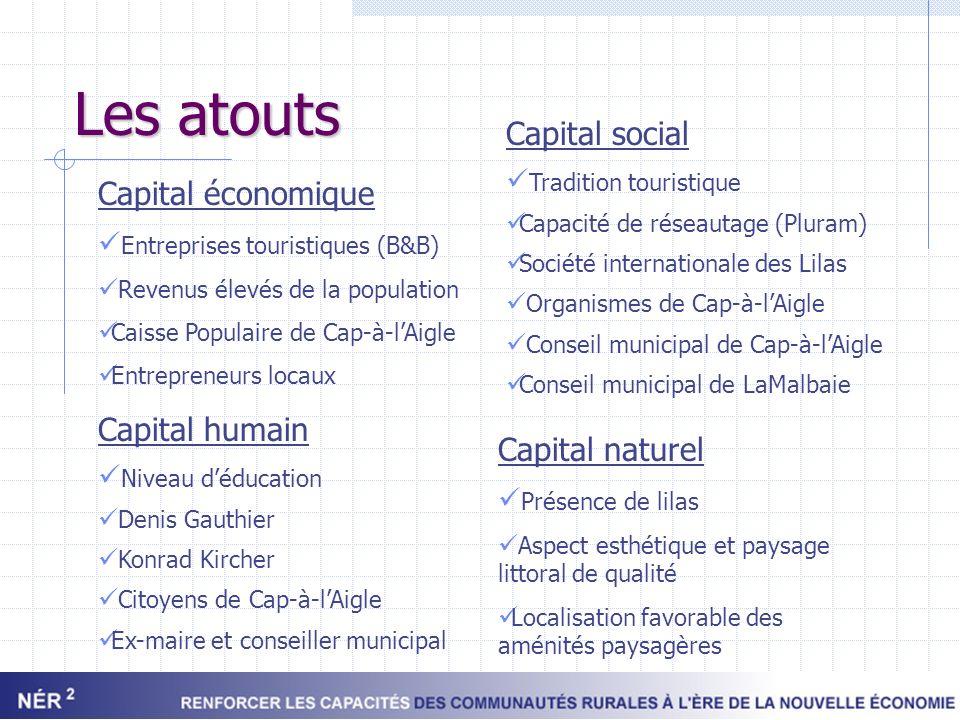 Les atouts Capital humain Niveau déducation Denis Gauthier Konrad Kircher Citoyens de Cap-à-lAigle Ex-maire et conseiller municipal Capital social Tra