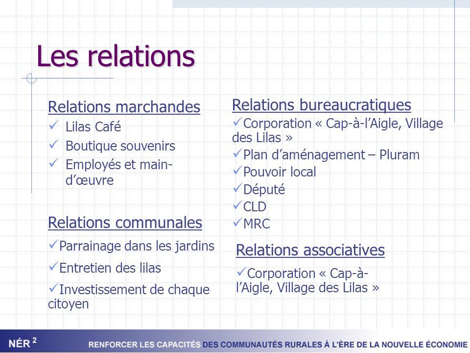 Les relations Relations marchandes Lilas Café Boutique souvenirs Employés et main- dœuvre Relations bureaucratiques Corporation « Cap-à-lAigle, Villag