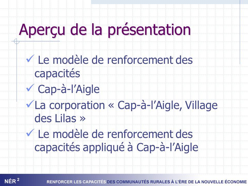 Aperçu de la présentation Le modèle de renforcement des capacités Cap-à-lAigle La corporation « Cap-à-lAigle, Village des Lilas » Le modèle de renforc