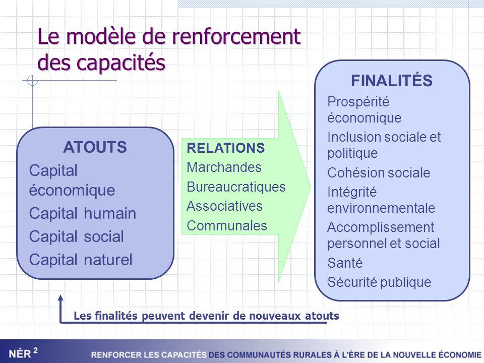 Le modèle de renforcement des capacités ATOUTS Capital économique Capital humain Capital social Capital naturel RELATIONS Marchandes Bureaucratiques A