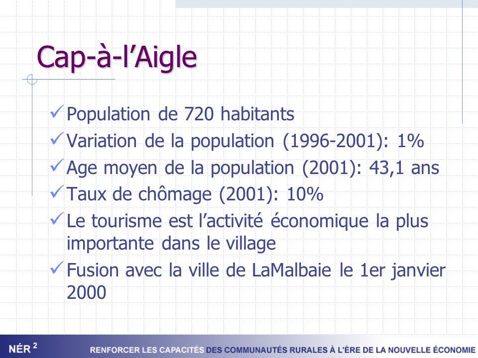 Cap-à-lAigle Population de 720 habitants Variation de la population (1996-2001): 1% Age moyen de la population (2001): 43,1 ans Taux de chômage (2001)