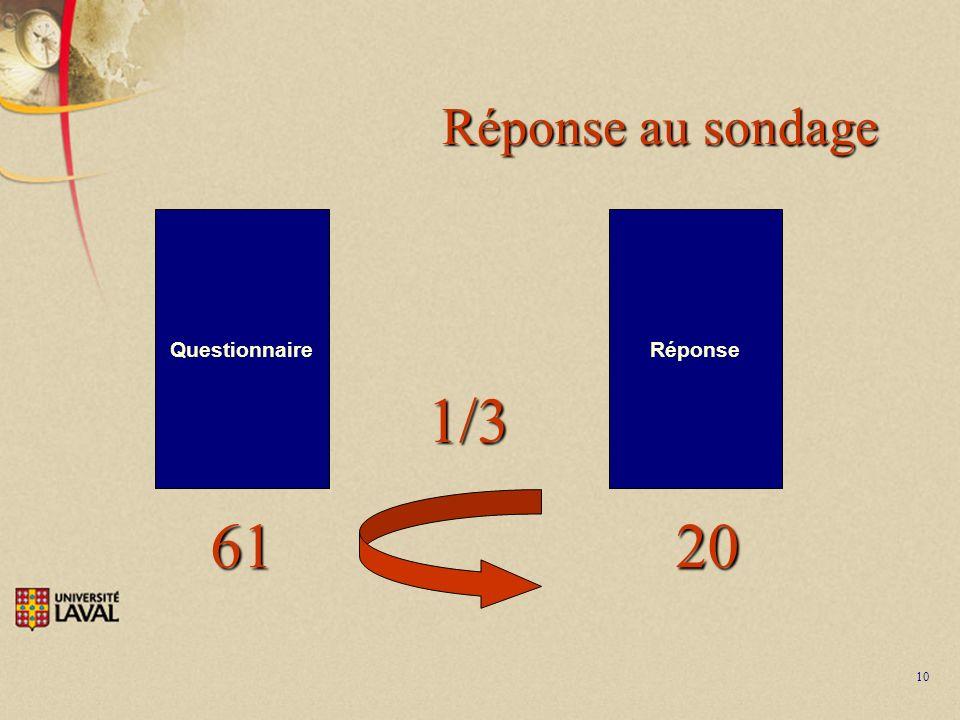 10 Réponse au sondage Questionnaire 61 Réponse 20 1/3