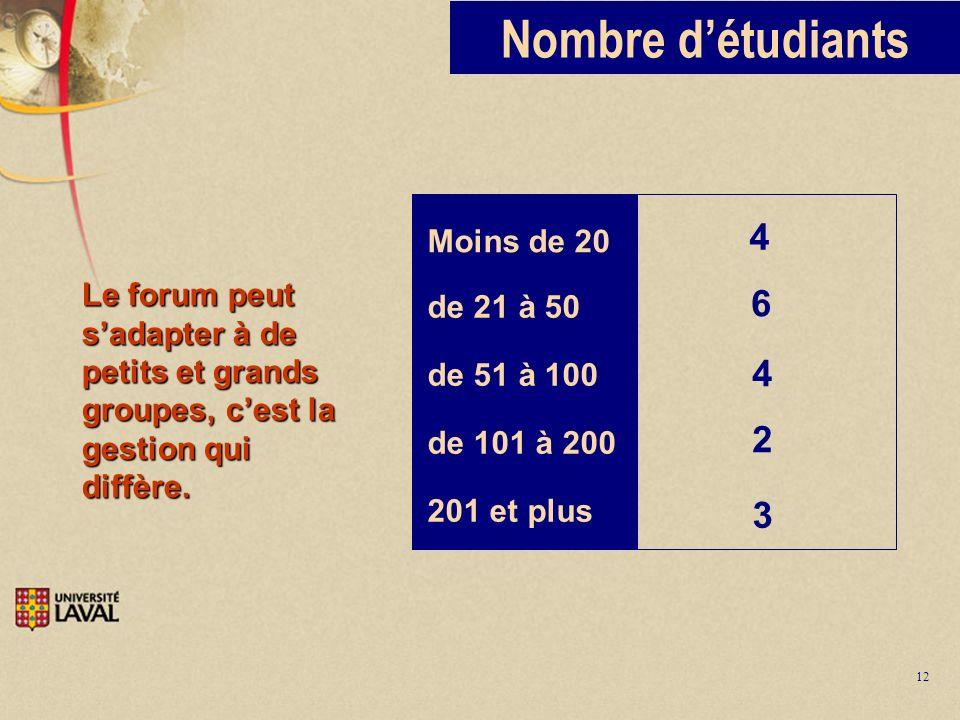 12 Nombre détudiants Moins de 20 4 4 de 21 à 50 de 51 à 100 de 101 à 200 201 et plus 6 2 3 Le forum peut sadapter à de petits et grands groupes, cest