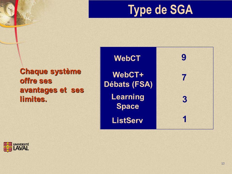 15 Type de SGA Chaque système offre ses avantages et ses limites. WebCT Learning Space 9 3 WebCT+ Débats (FSA) 7 ListServ 1