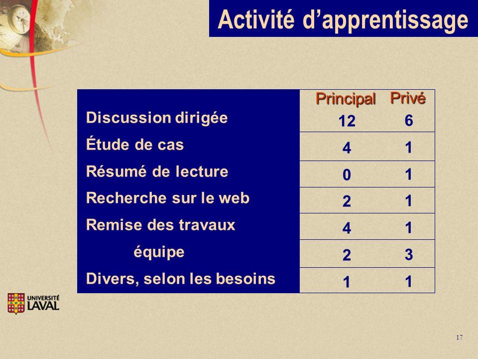17 Activité dapprentissage 61111316111131 Discussion dirigée Étude de cas Résumé de lecture Recherche sur le web Remise des travaux équipe Divers, sel