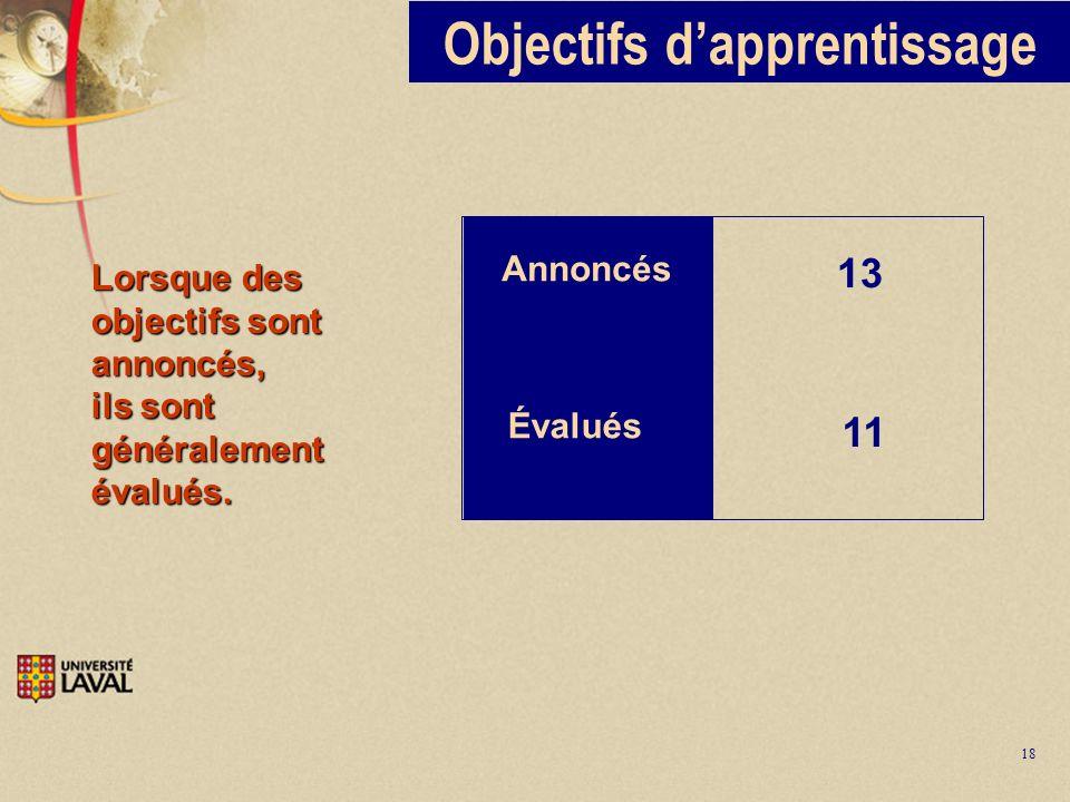 18 Objectifs dapprentissage Annoncés Évalués 13 11 Lorsque des objectifs sont annoncés, ils sont généralement évalués.