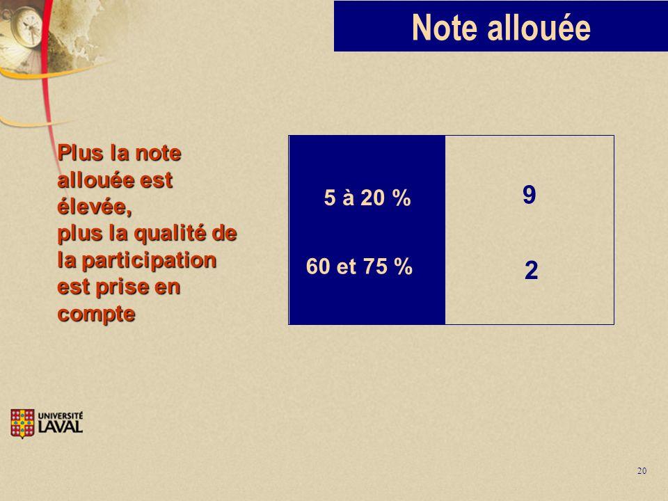 20 Note allouée 5 à 20 % 60 et 75 % 9 2 Plus la note allouée est élevée, plus la qualité de la participation est prise en compte
