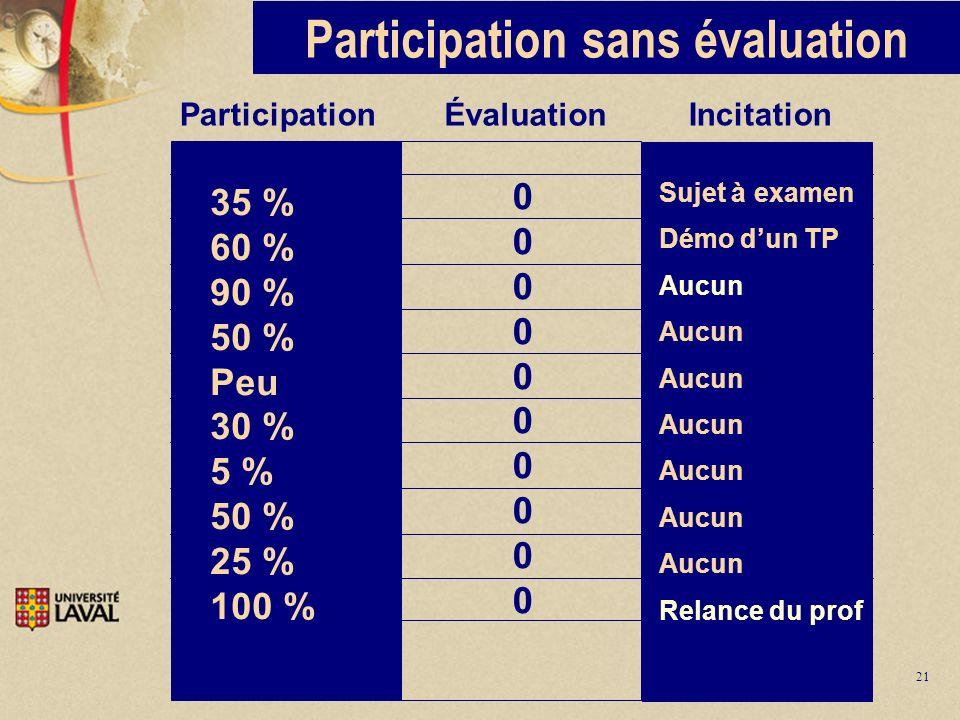 21 Participation sans évaluation Participation Évaluation Incitation 00000000000000000000 35 % 60 % 90 % 50 % Peu 30 % 5 % 50 % 25 % 100 % Sujet à exa