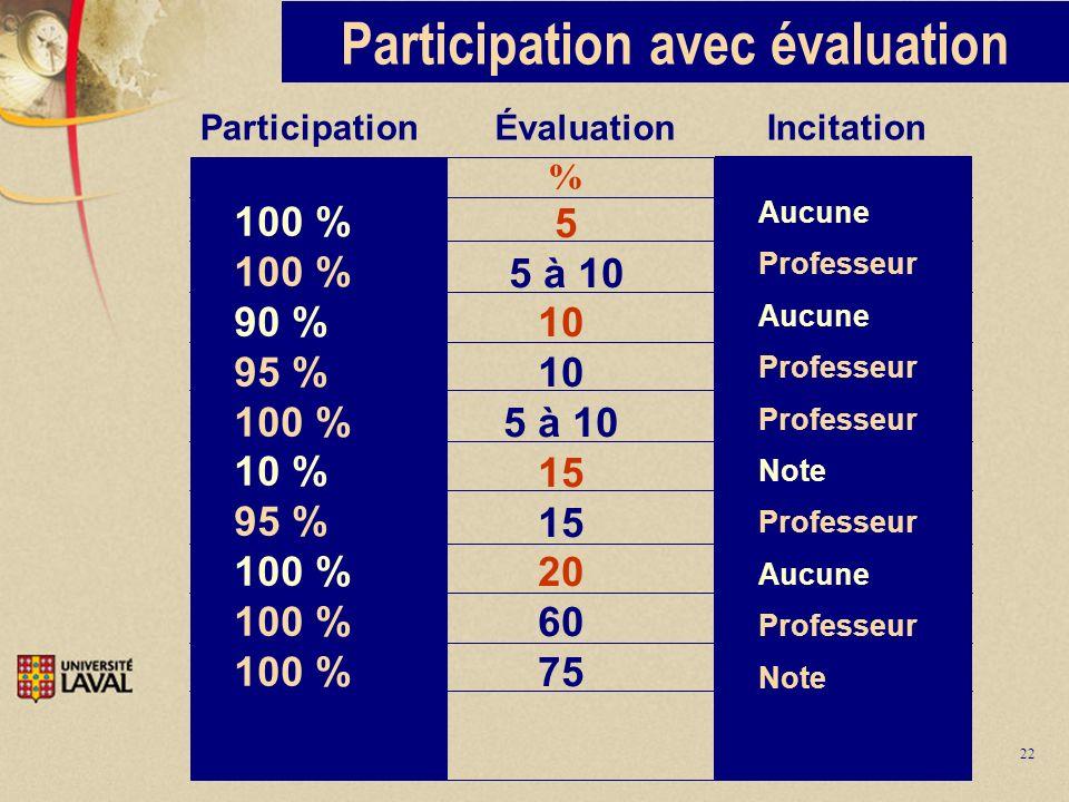 22 Participation Évaluation Incitation % 5 5 à 10 10 5 à 10 15 20 60 75 100 % 90 % 95 % 100 % 10 % 95 % 100 % Aucune Professeur Aucune Professeur Note