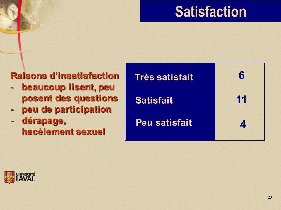 23 Satisfaction Très satisfait Peu satisfait 6 4 Satisfait 11 Raisons dinsatisfaction -beaucoup lisent, peu posent des questions -peu de participation