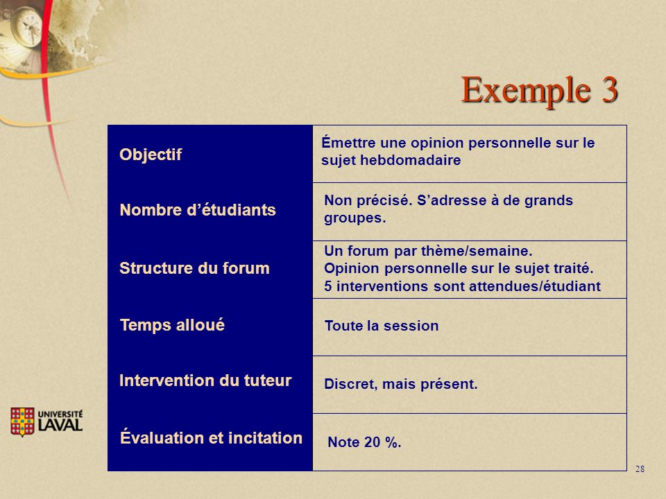 28 Exemple 3 Objectif Nombre détudiants Structure du forum Temps alloué Intervention du tuteur Évaluation et incitation Émettre une opinion personnelle sur le sujet hebdomadaire Non précisé.