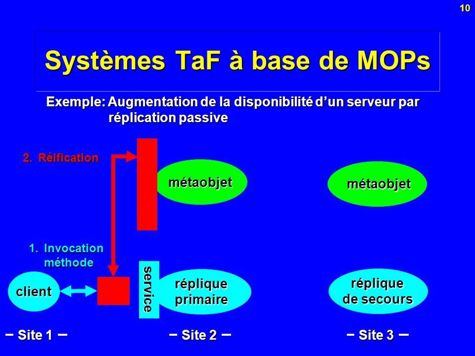 10 Systèmes TaF à base de MOPs métaobjet Exemple: Augmentation de la disponibilité dun serveur par réplication passive métaobjet métaobjet réplique de
