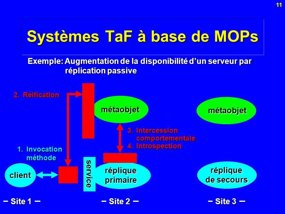 11 Systèmes TaF à base de MOPs 4.Introspection métaobjet Exemple: Augmentation de la disponibilité dun serveur par réplication passive métaobjet métao