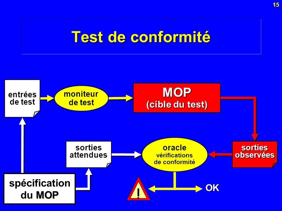 15 Test de conformité moniteur de test entrées de test MOP (cible du test) spécification MOP du MOP oracle vérifications de conformité sorties attendu