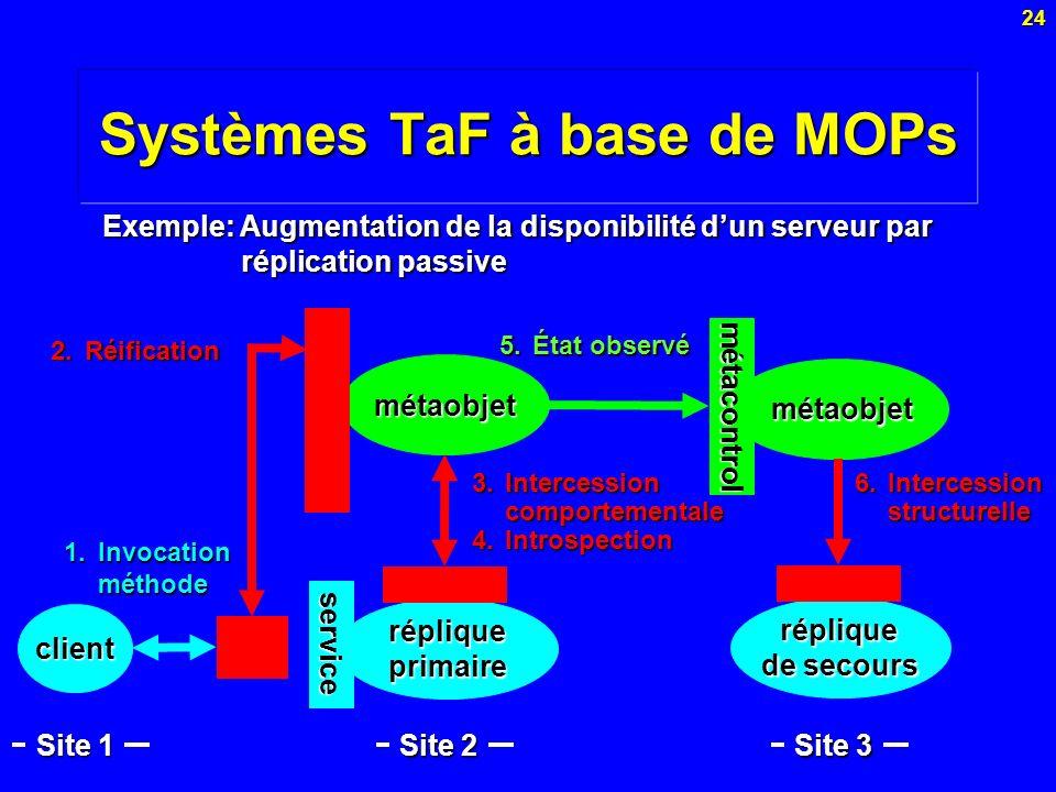 24 Systèmes TaF à base de MOPs 4.Introspection métaobjet Exemple: Augmentation de la disponibilité dun serveur par réplication passive Site 1 5.État o