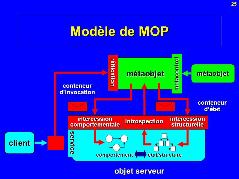 25 métaobjet client Modèle de MOP service objet serveur comportement état/structure métacontrol intercession structurelle introspection conteneurdétat réification intercession comportementale conteneurdinvocation