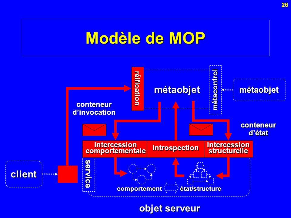 26 métaobjet service Modèle de MOP réification intercession comportementale intercession structurelle introspection comportement état/structure objet
