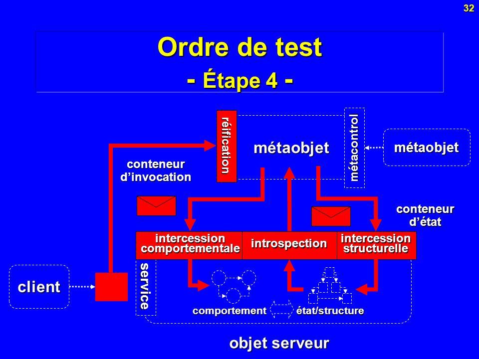 32 métaobjet service Ordre de test - Étape 4 - réification intercession comportementale intercession structurelle introspection comportement état/stru