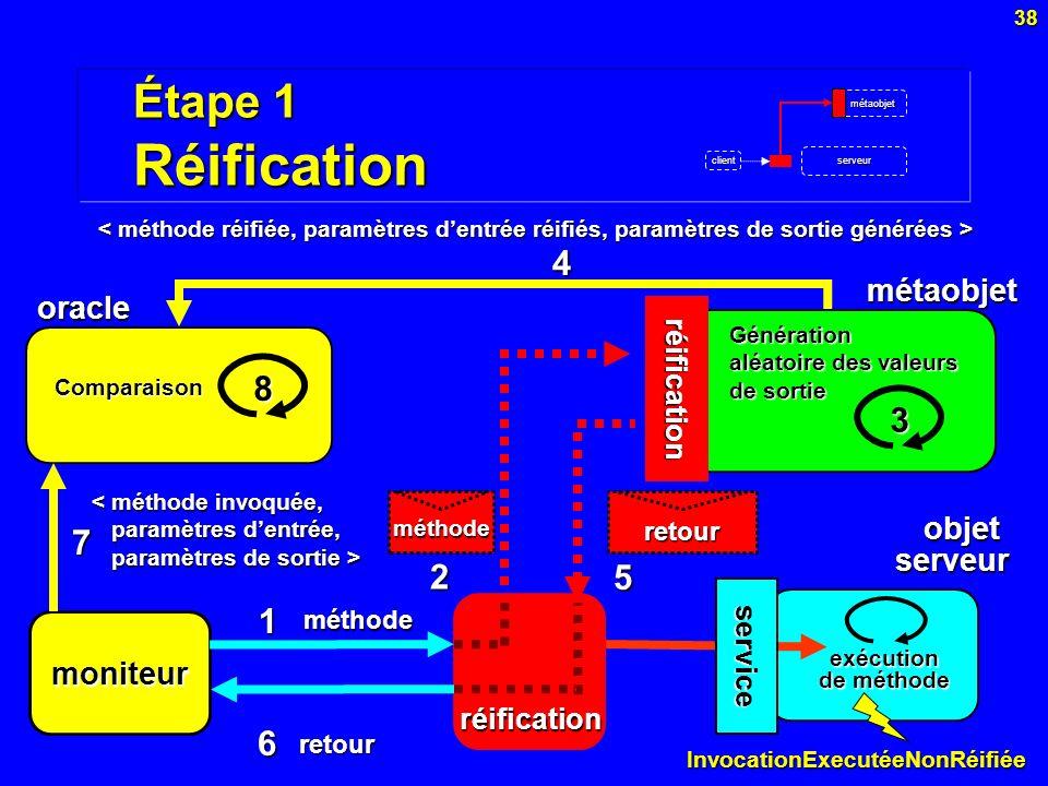 38 Étape 1 Réification objet serveur réification métaobjet réification oracle moniteur Génération aléatoire des valeurs de sortie 3 4 5 6 7 Comparaiso