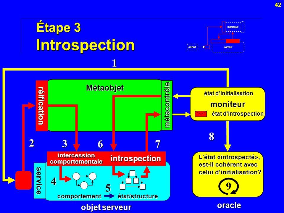 42 Étape 3 Introspection Métaobjet réification service intercessioncomportementaleintrospection métacontrôle objet serveur moniteur comportement état/