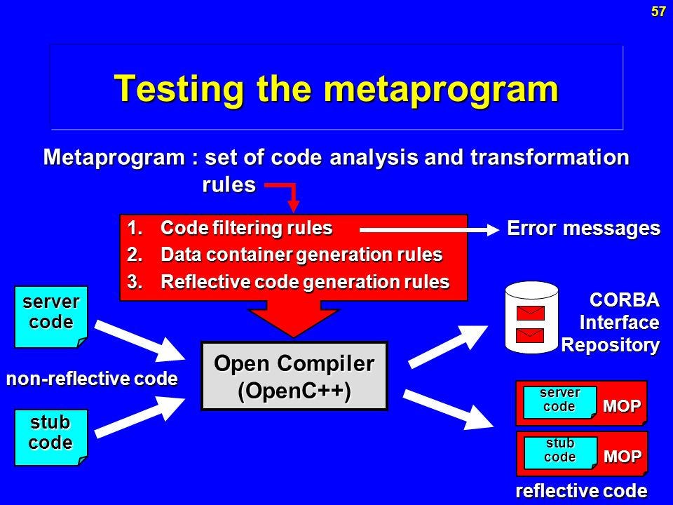 57 Testing the metaprogram servercode Open Compiler (OpenC++) non-reflective code reflective code MOP 1.Code filtering rules 2.Data container generation rules 3.Reflective code generation rules server code Metaprogram : set of code analysis and transformation rules Error messages stub code CORBA Interface Repository MOP stub code