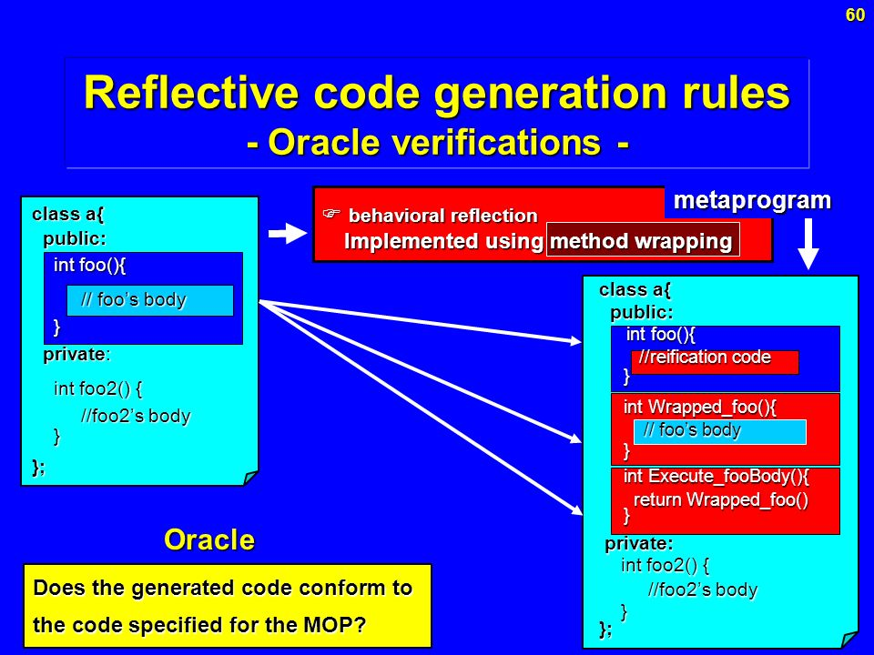 60 Reflective code generation rules - Oracle verifications - class a{ public: public: int foo(){ int foo(){ // foos body // foos body } private: private: int foo2() { int foo2() { //foo2s body //foo2s body }}; class a{ public: public: int foo(){ int foo(){ //reification code //reification code } int Wrapped_foo(){ int Wrapped_foo(){ // foos body // foos body } int Execute_fooBody(){ int Execute_fooBody(){ return Wrapped_foo() return Wrapped_foo() } private: private: int foo2() { int foo2() { //foo2s body //foo2s body }}; behavioral reflection behavioral reflection Implemented using method wrapping Implemented using method wrapping metaprogram Oracle Does the generated code conform to the code specified for the MOP?