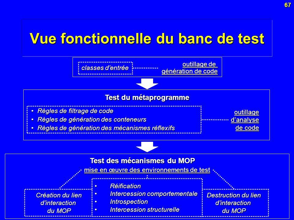 67 Vue fonctionnelle du banc de test classes dentrée Test du métaprogramme Règles de filtrage de codeRègles de filtrage de code Règles de génération d